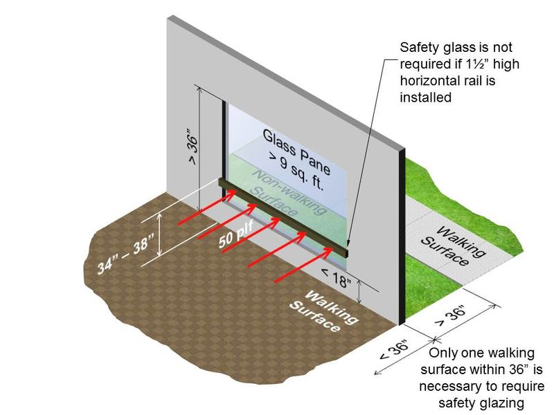 Safety Glazing Windows