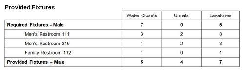 Figure 5 - Provided Plumbing Fixtures