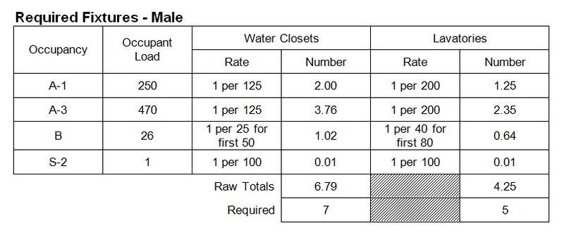 Figure 4 - Required Plumbing Fixtures