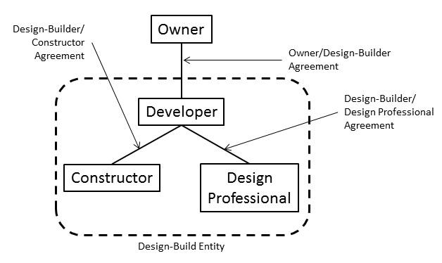Developer-Based