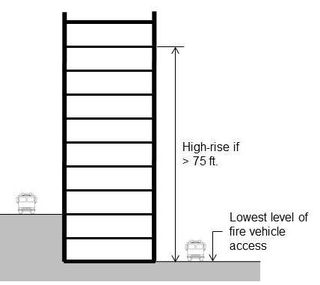 Figure 1 - Determination of a high-rise building.