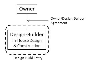 Pure Design-Build