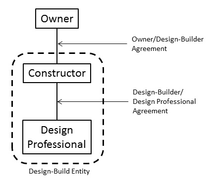 Constructor-Based