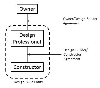 Designer-Based